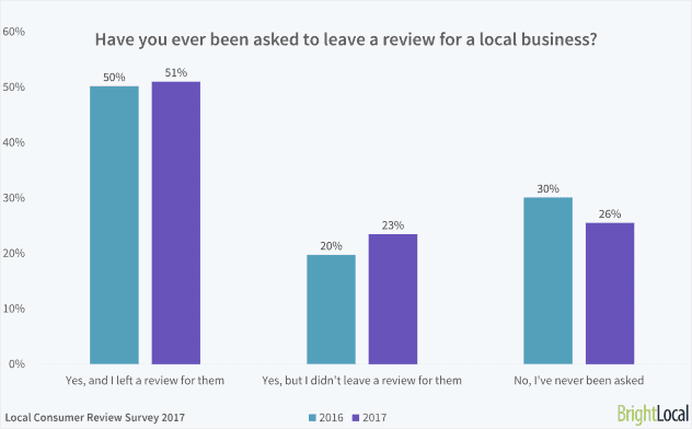 Ask for customer reviews - it's not a problem for customers