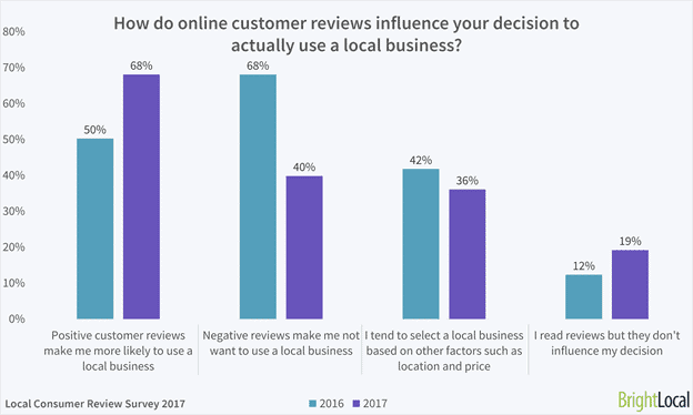 online reviews for local business - it matters