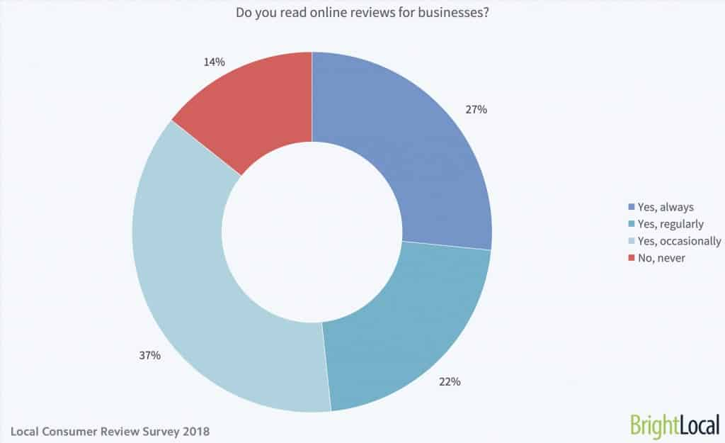 86% of consumers read reviews for local businesses
